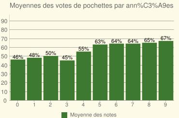 Moyennes des votes de pochettes par années